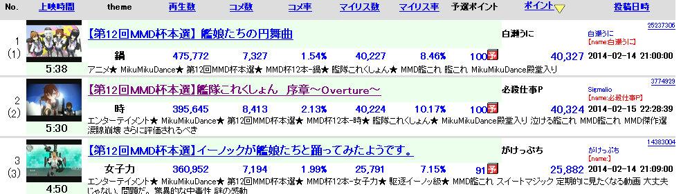 第12回MMD杯本選