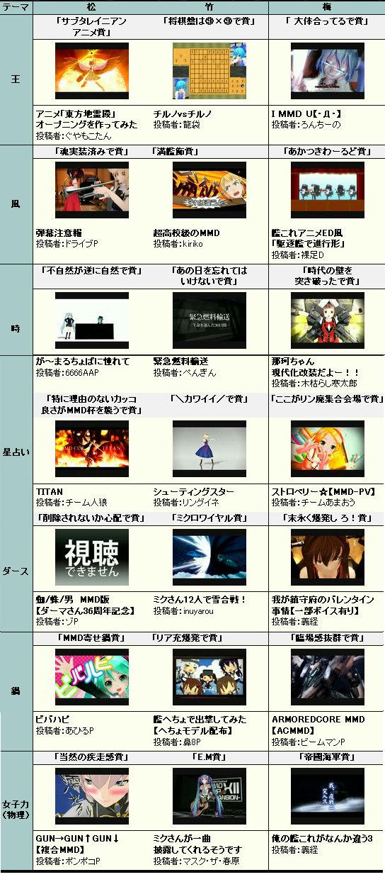 第12回MMD杯 テーマ別受賞作