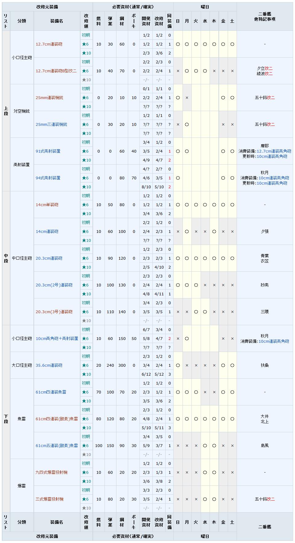 wiki 改修工廠